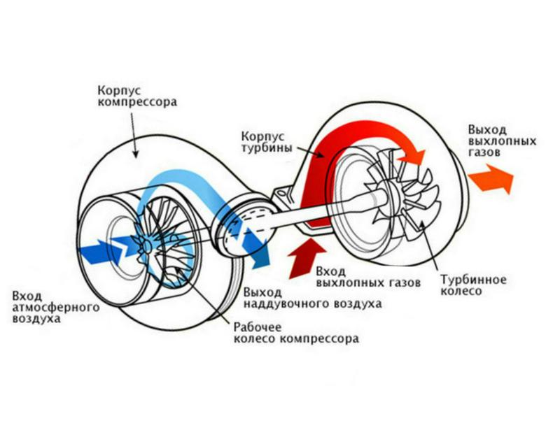 Из чего состоит турбина фото